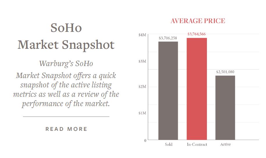 soho-market-snapshot