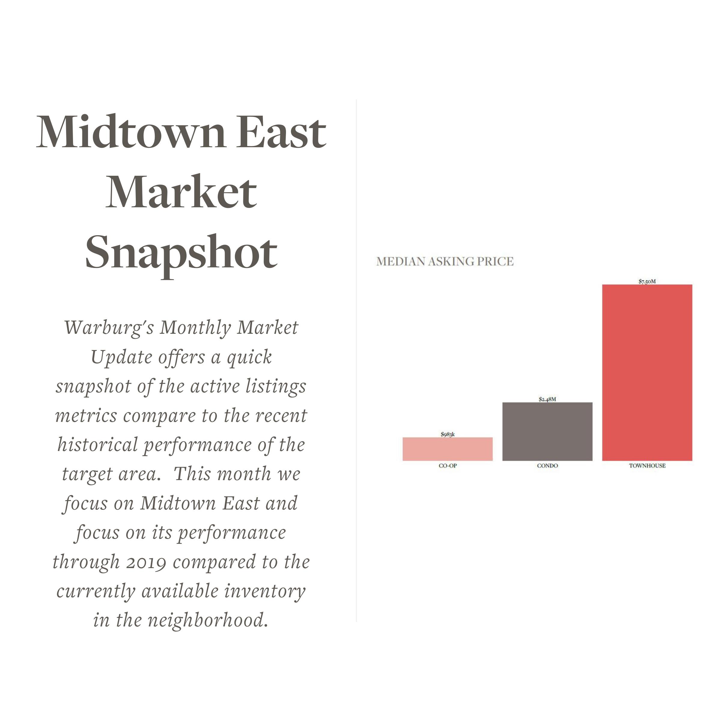 7_Midtown East Snapshot